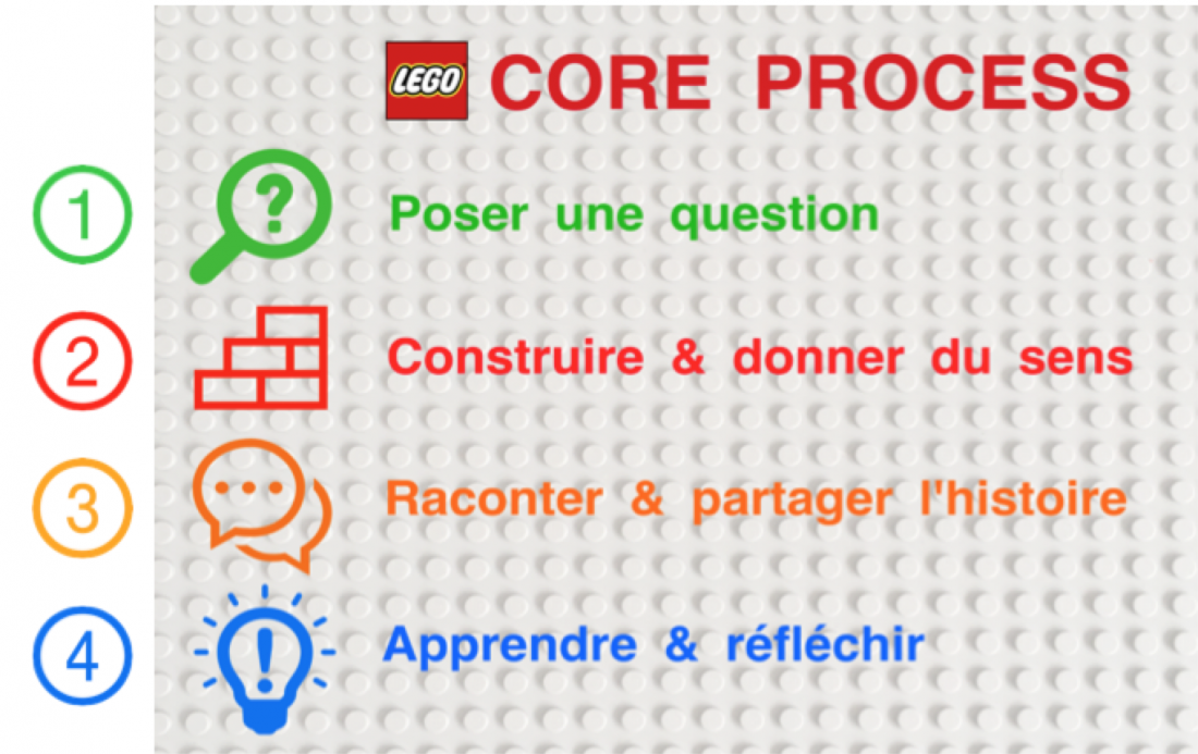 CORE_PROCESS